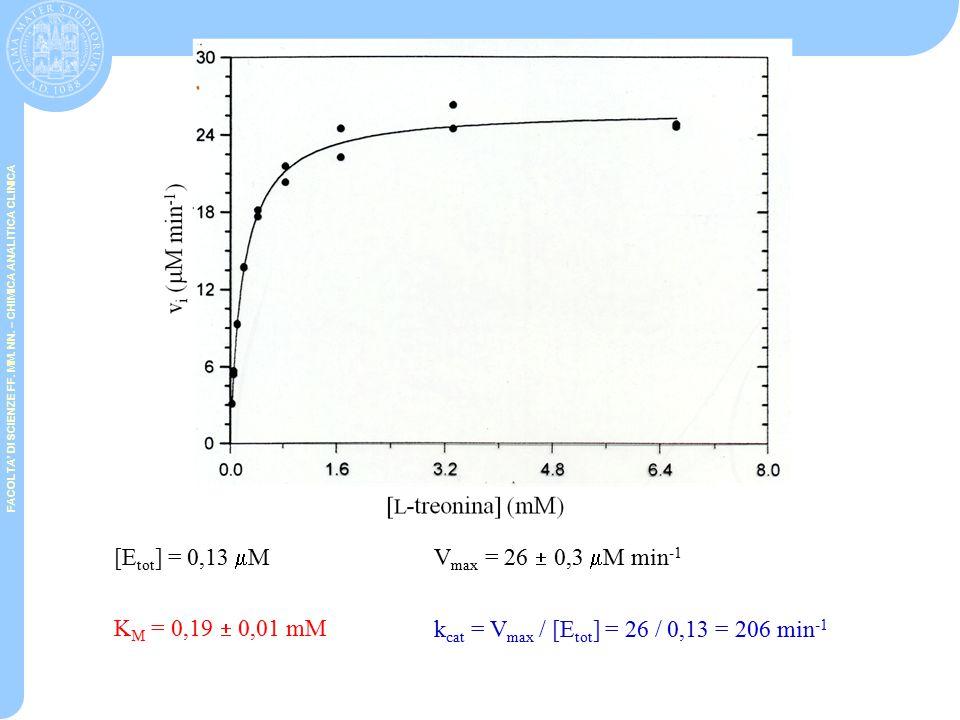 [Etot] = 0,13 mM Vmax = 26  0,3 mM min-1. KM = 0,19  0,01 mM.